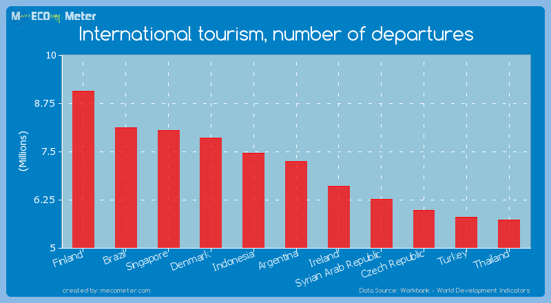International tourism, number of departures of Argentina