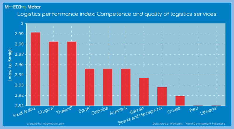 Logistics performance index: Competence and quality of logistics services of Argentina