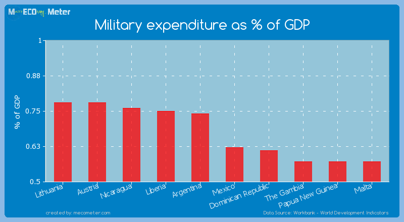 Military expenditure as % of GDP of Argentina