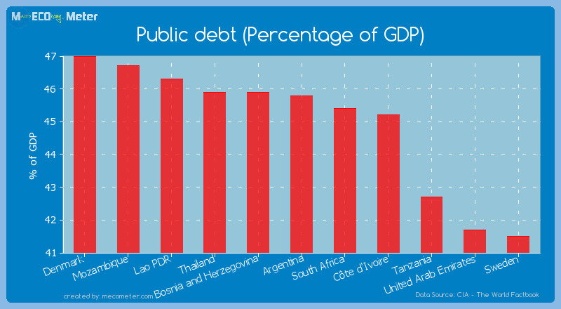 Public debt (Percentage of GDP) of Argentina