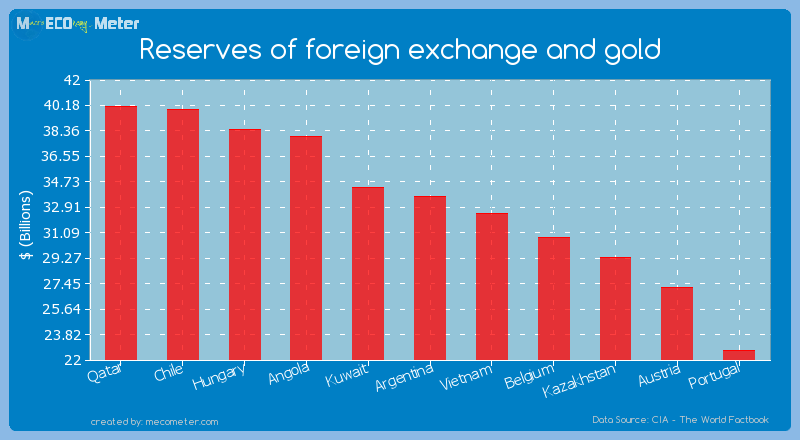 Reserves of foreign exchange and gold of Argentina