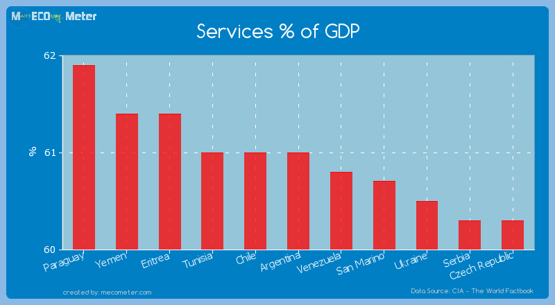 Services % of GDP of Argentina