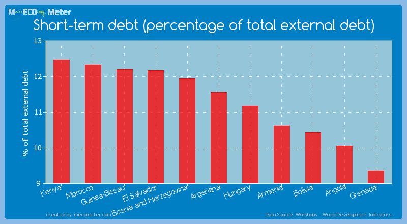 Short-term debt (percentage of total external debt) of Argentina