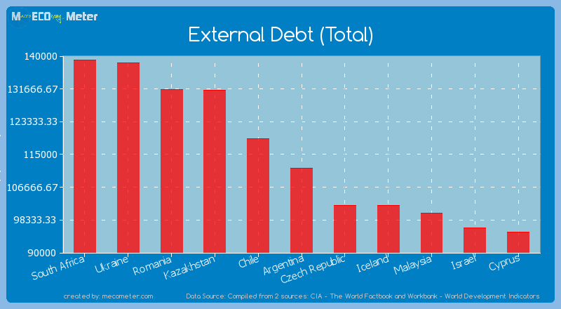 External Debt (Total) of Argentina