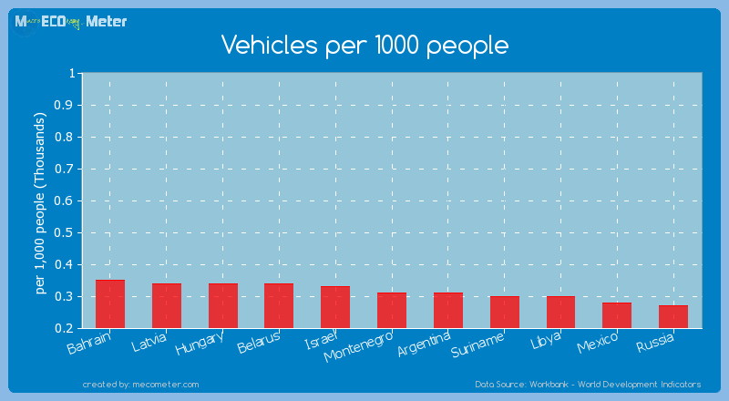 Vehicles per 1000 people of Argentina
