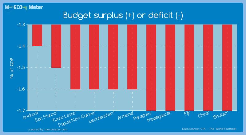 Budget surplus (+) or deficit (-) of Armenia