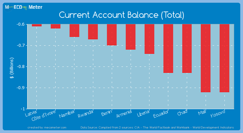 Current Account Balance (Total) of Armenia