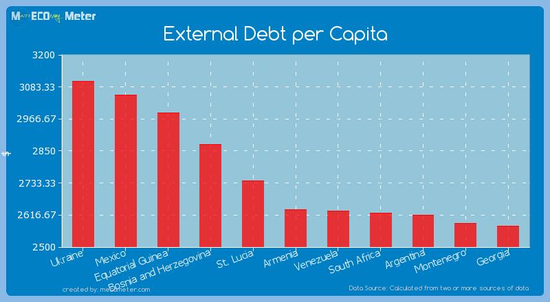 External Debt per Capita of Armenia