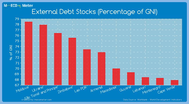 External Debt Stocks (Percentage of GNI) of Armenia
