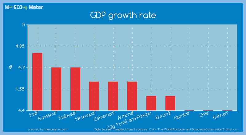 GDP growth rate of Armenia