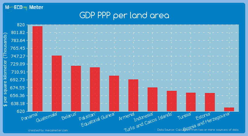 GDP PPP per land area of Armenia