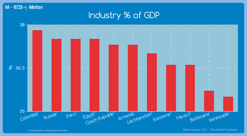 Industry % of GDP of Armenia