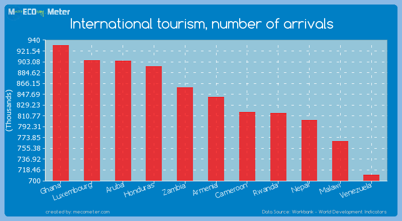 International tourism, number of arrivals of Armenia