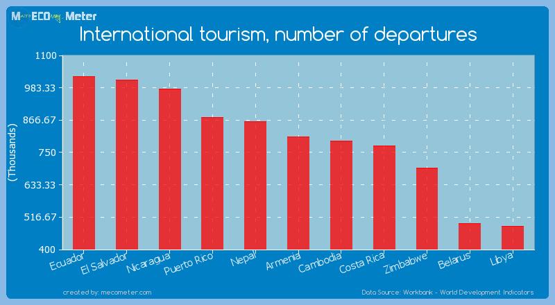 International tourism, number of departures of Armenia