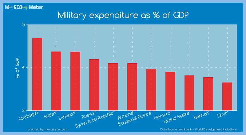 Military expenditure as % of GDP of Armenia