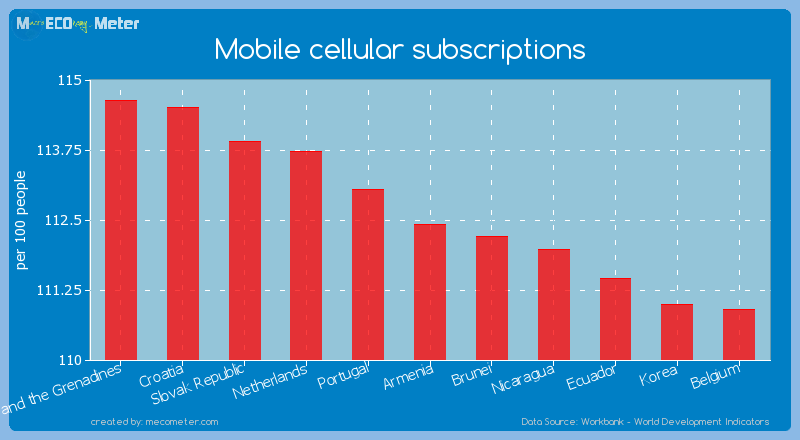 Mobile cellular subscriptions of Armenia