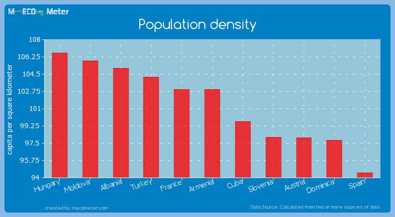 Population density of Armenia