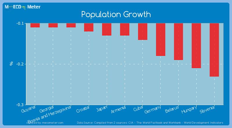 Population Growth of Armenia