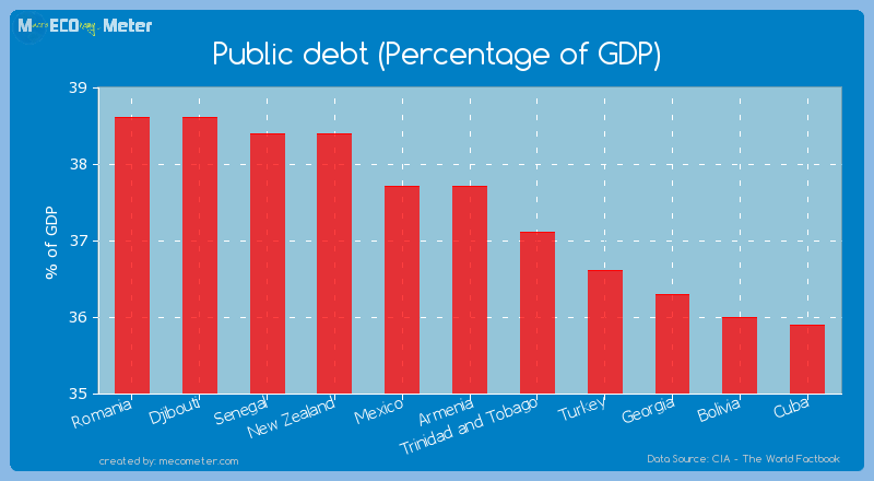 Public debt (Percentage of GDP) of Armenia