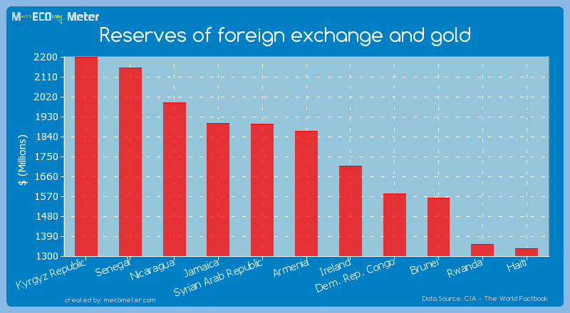 Reserves of foreign exchange and gold of Armenia
