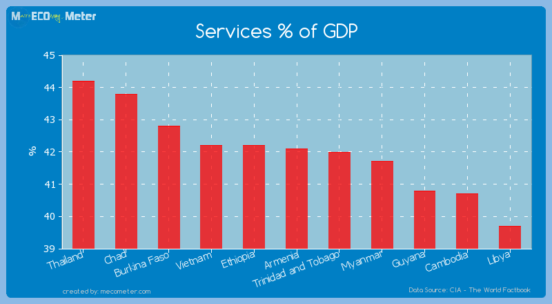 Services % of GDP of Armenia