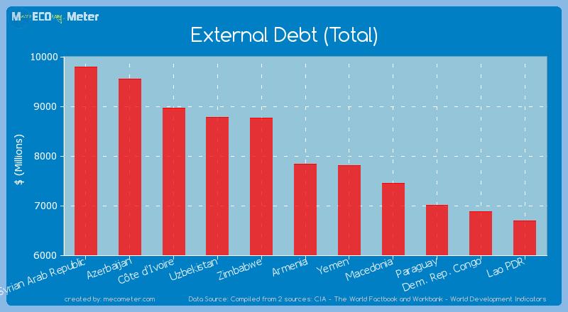 External Debt (Total) of Armenia