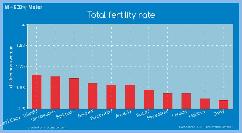 Total fertility rate of Armenia