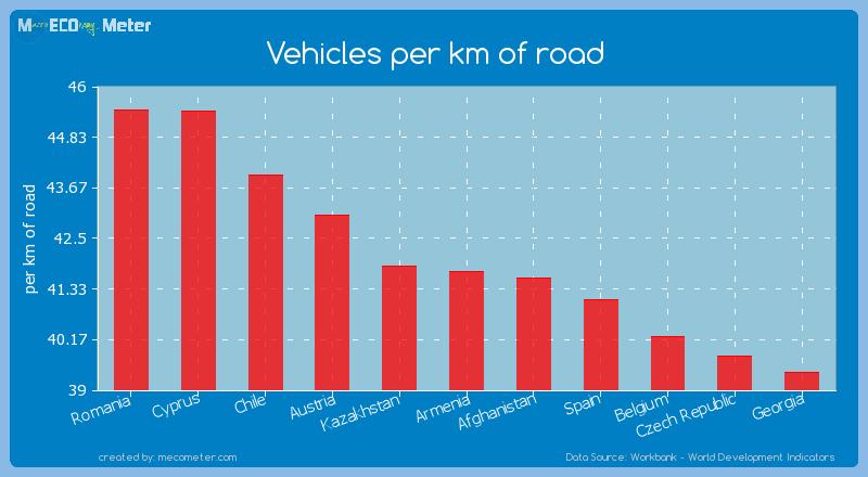 Vehicles per km of road of Armenia