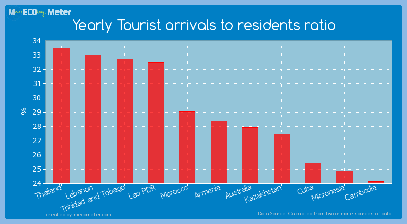 Yearly Tourist arrivals to residents ratio of Armenia