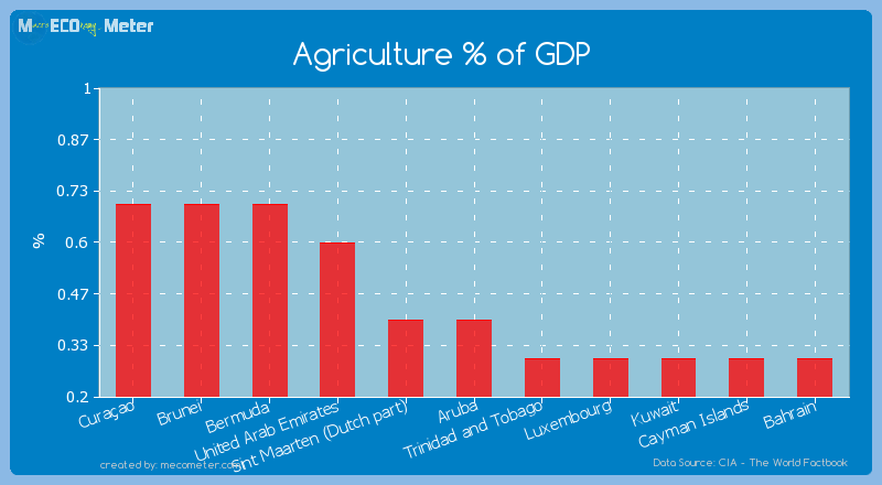 Agriculture % of GDP of Aruba