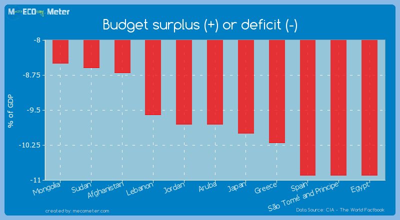 Budget surplus (+) or deficit (-) of Aruba