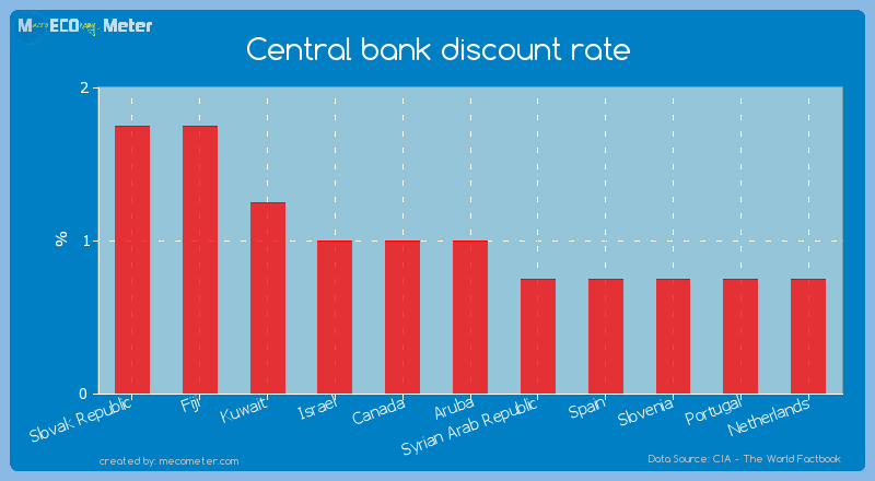 Central bank discount rate of Aruba