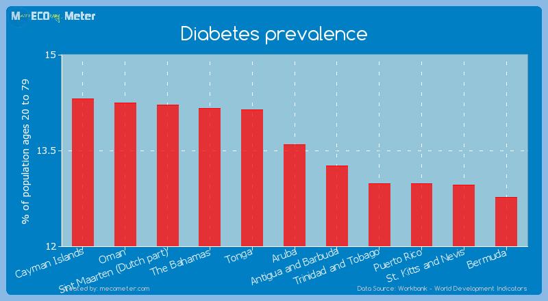 Diabetes prevalence of Aruba