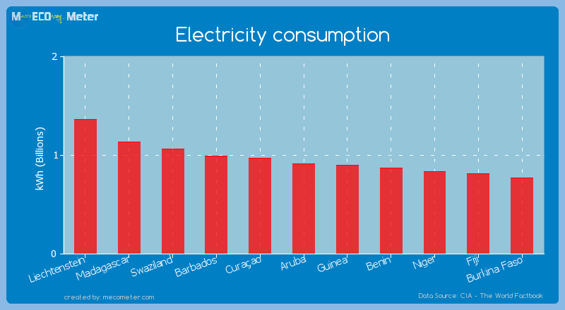 Electricity consumption of Aruba