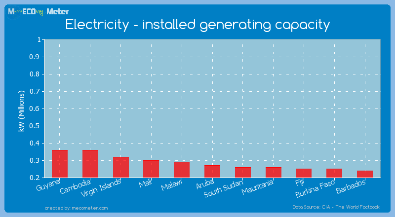 Electricity - installed generating capacity of Aruba