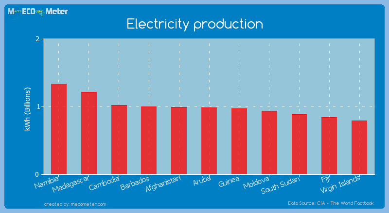 Electricity production of Aruba