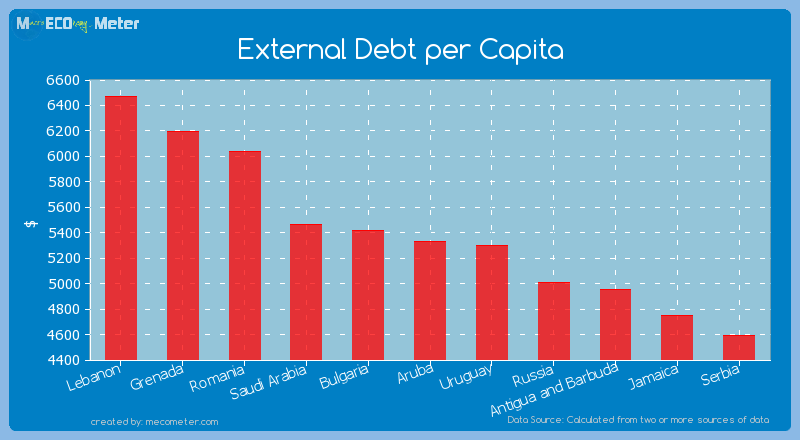 External Debt per Capita of Aruba