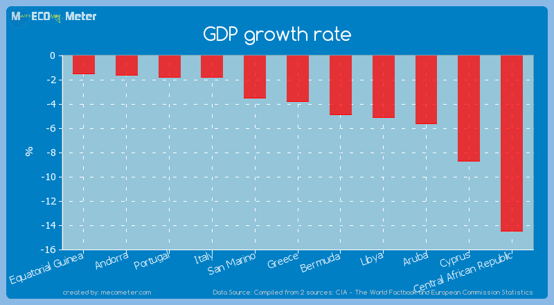 GDP growth rate of Aruba
