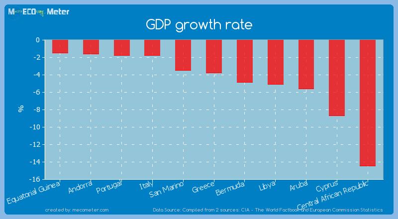 GDP growth rate of Aruba