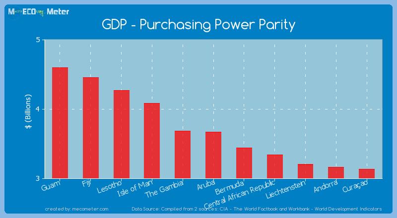 GDP - Purchasing Power Parity of Aruba