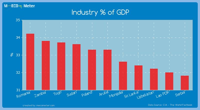 Industry % of GDP of Aruba