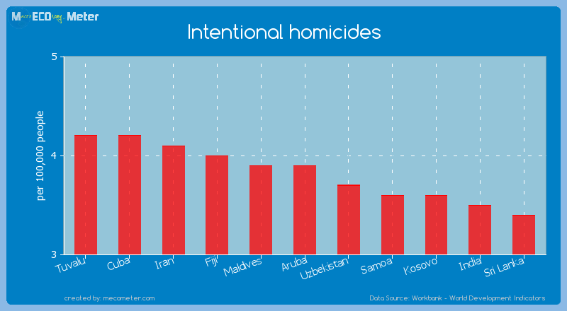 Intentional homicides of Aruba