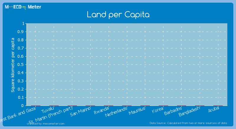 Land per Capita of Aruba