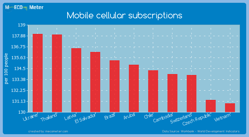 Mobile cellular subscriptions of Aruba