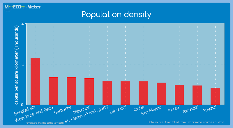 Population density of Aruba