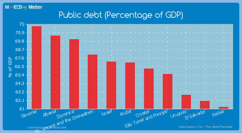 Public debt (Percentage of GDP) of Aruba