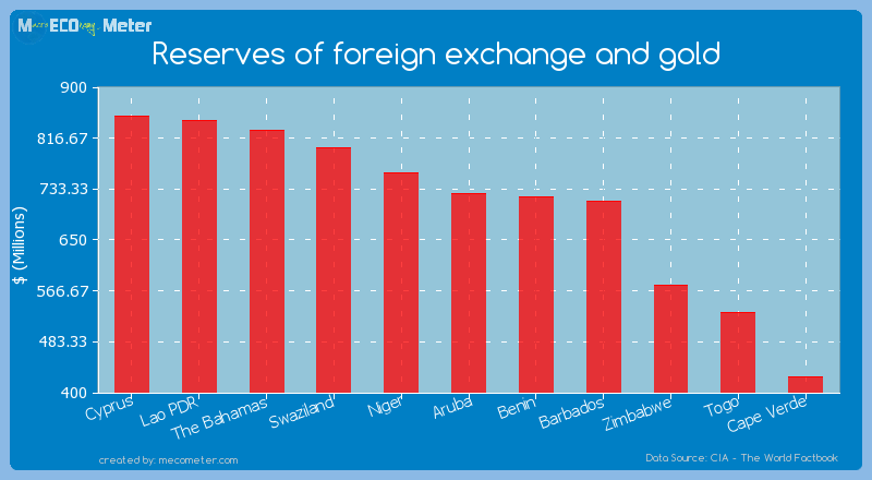Reserves of foreign exchange and gold of Aruba