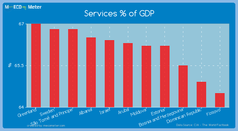 Services % of GDP of Aruba