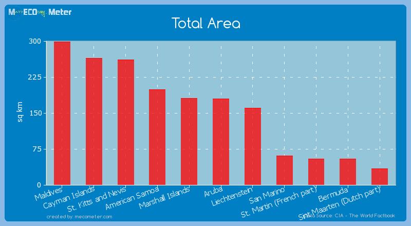 Total Area of Aruba