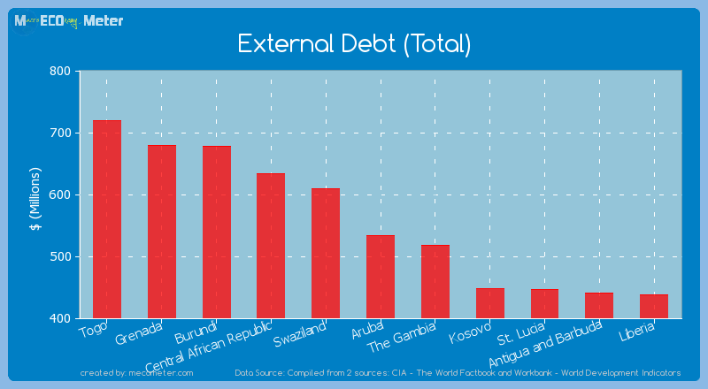External Debt (Total) of Aruba